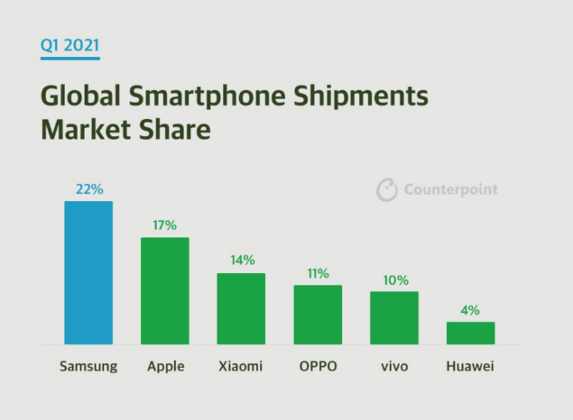 huawei q1 2021 market share counterpoint research