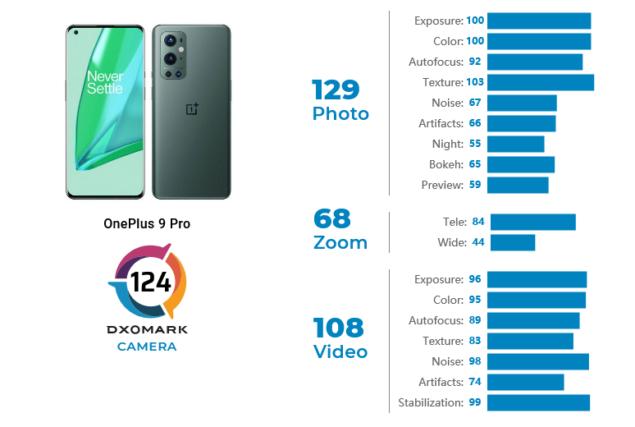 oneplus 9 pro dxomark test
