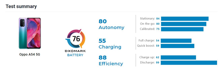 OPPO A54 5G DxOMark
