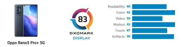 oppo reno5 pro plus 5g display dxomark