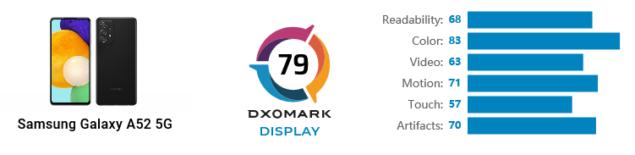 samsung galaxy a52 5g dxomark display