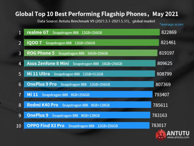 smartphone android performanti classifica maggio 2021 antutu
