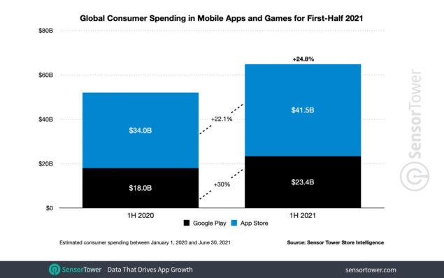 spesa app globale metà 2021 sensor tower
