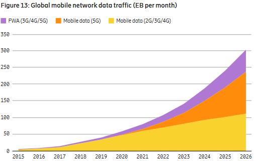 traffico dati mobile utilizzo mese rapporto ericsson