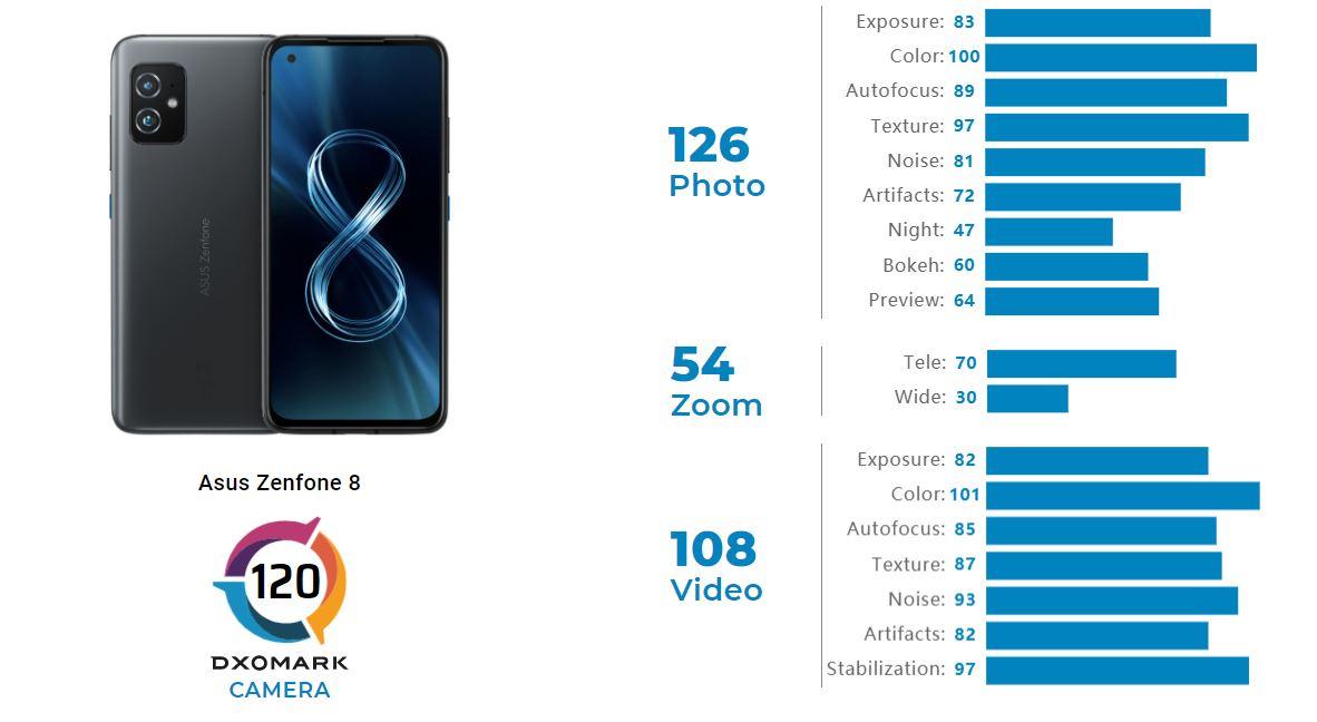 ASUS ZenFone 8 DxOMark