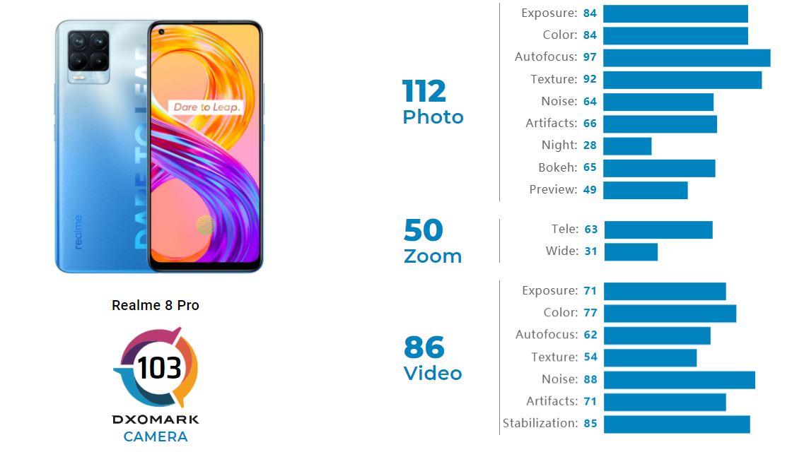 Realme 8 Pro DxOMark