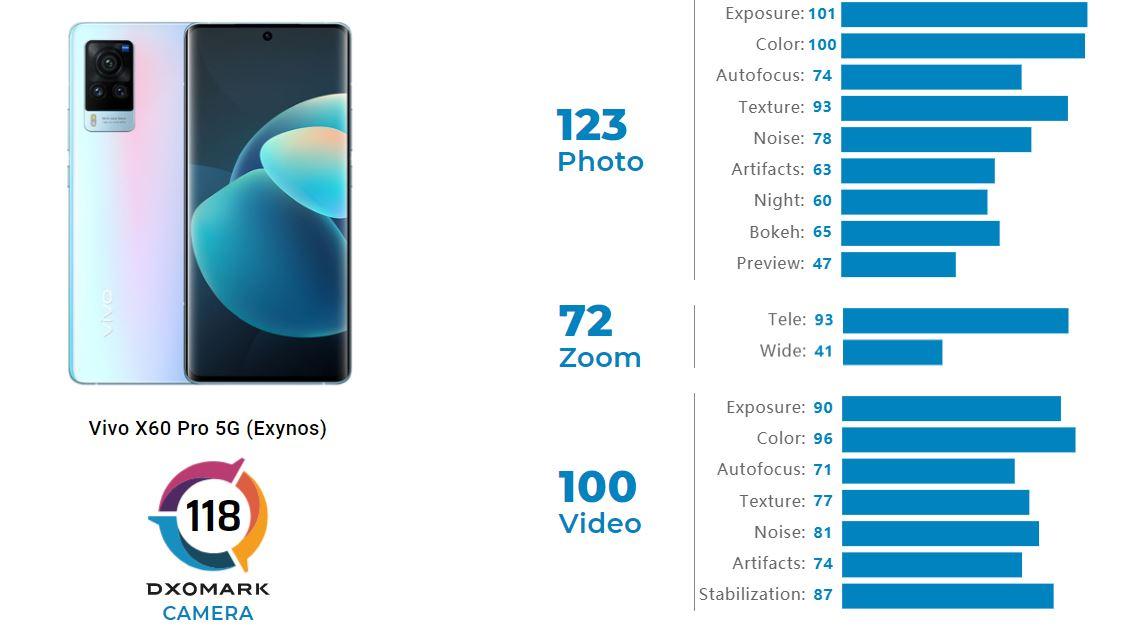 Vivo X60 Pro 5G DxOMark