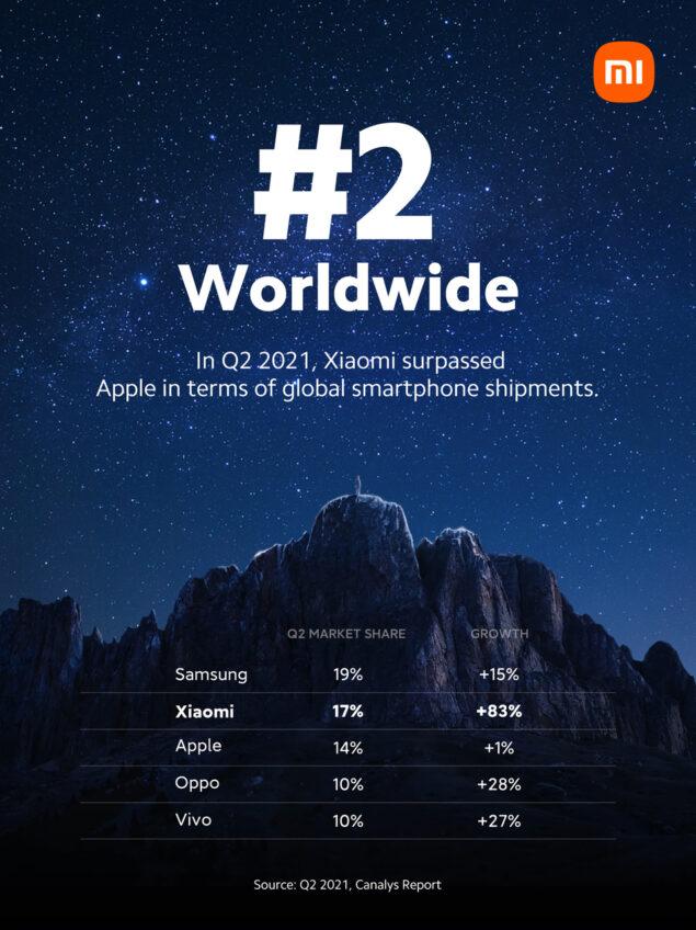 xiaomi q2 2021 vendite smartphone sorpasso apple