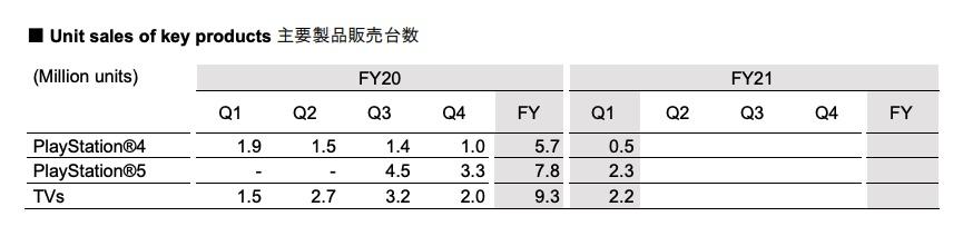 Dati finanziari Sony