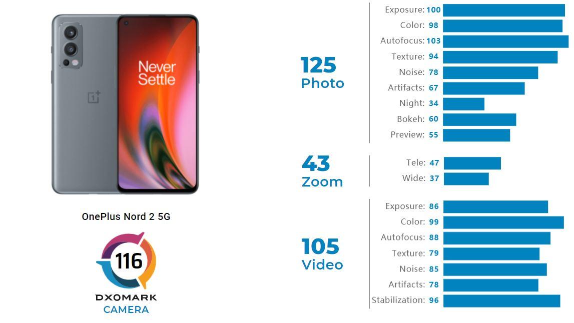 OnePlus Nord 2 5G DxOMark
