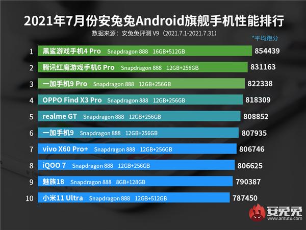 antutu classifica smartphone prestanti fascia media luglio 2021