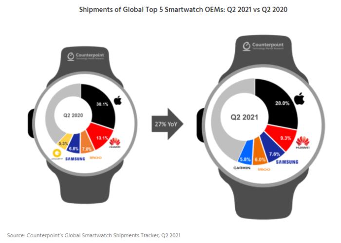dati smartwatch Q2 2021