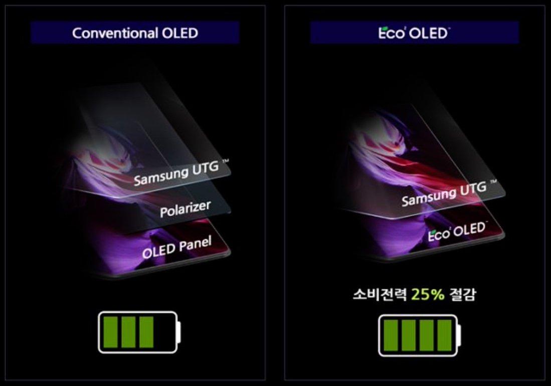 Samsung Eco² OLED