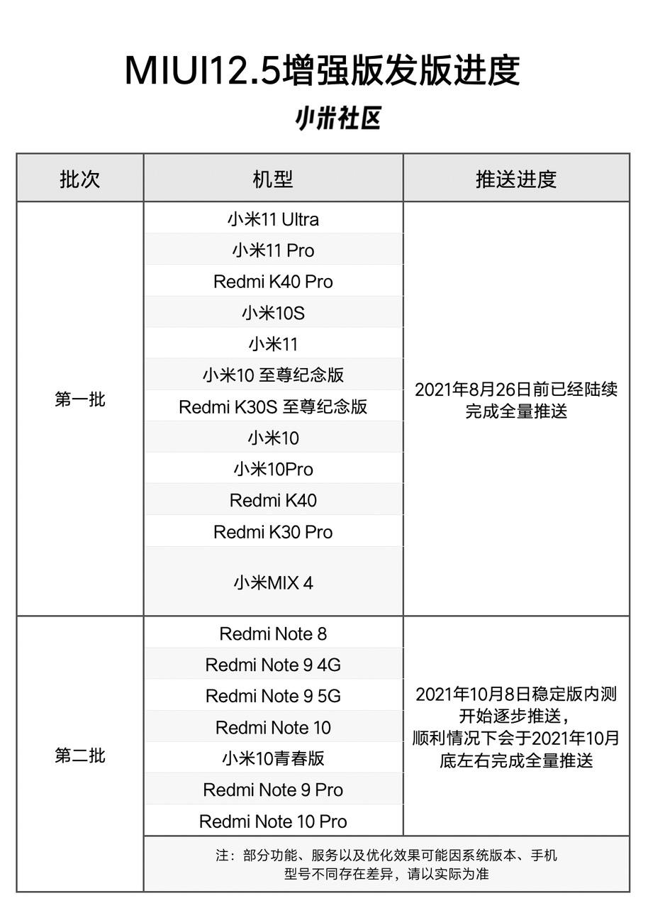 MIUI 12.5 Enhanced Edition Xiaomi Redmi