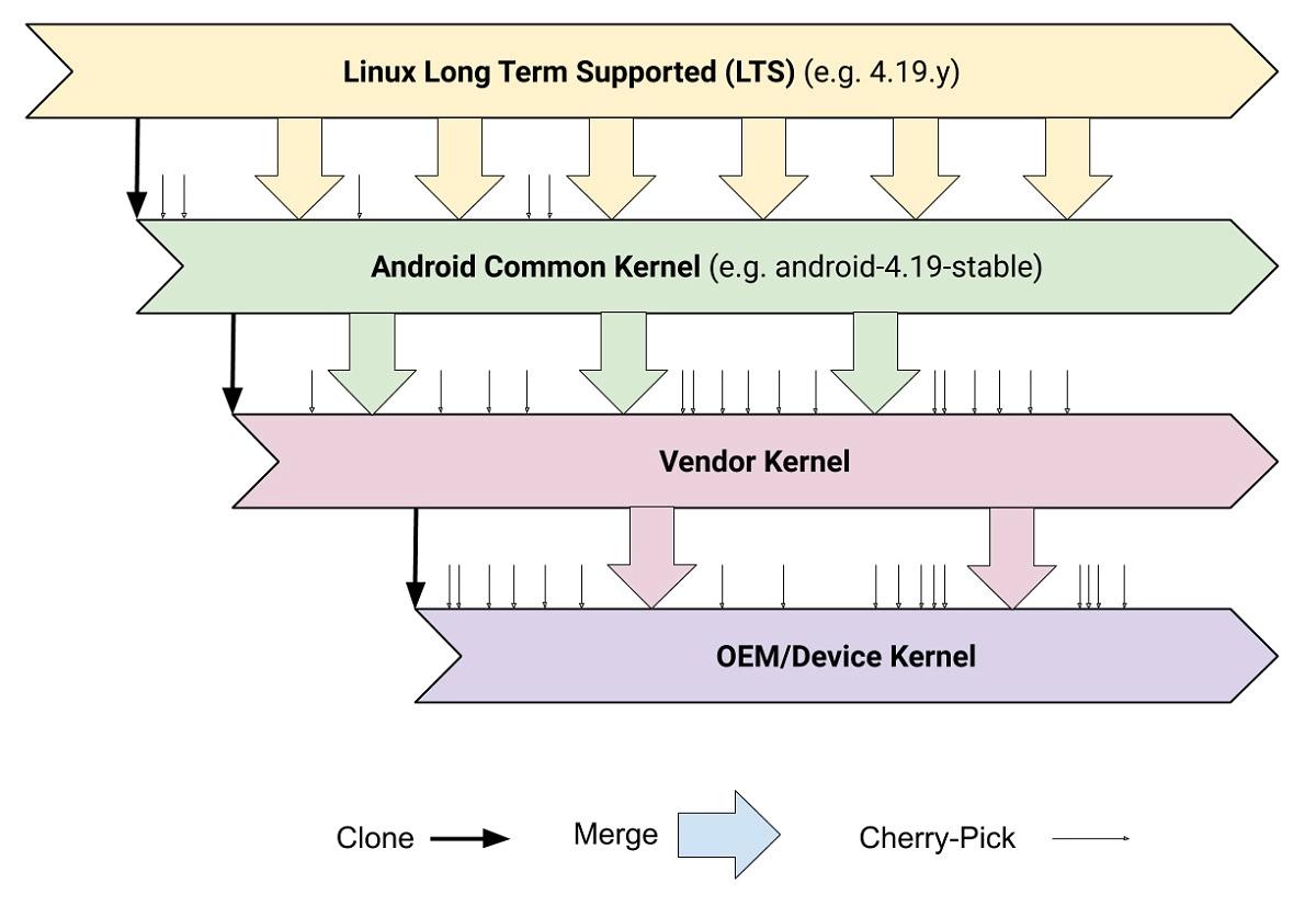 Frammentazione Android: come si arriva dal kernel Linux al dispositivo Android