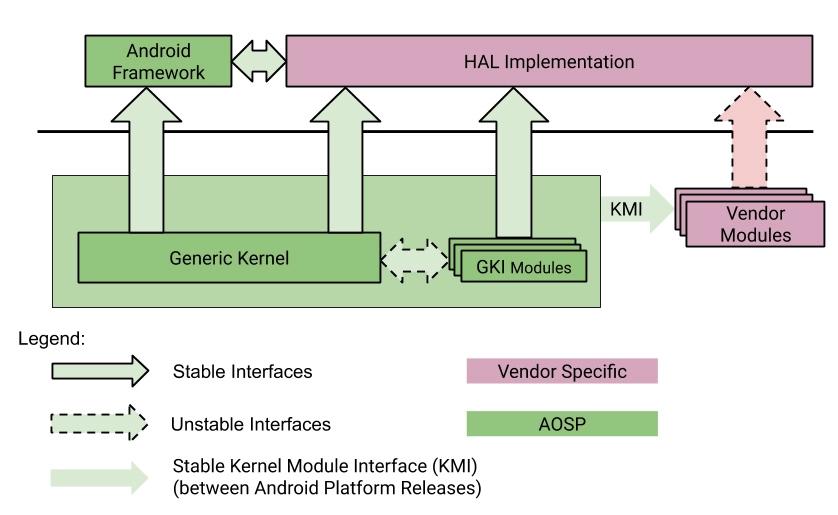 Android Generic Kernel Image (GKI)