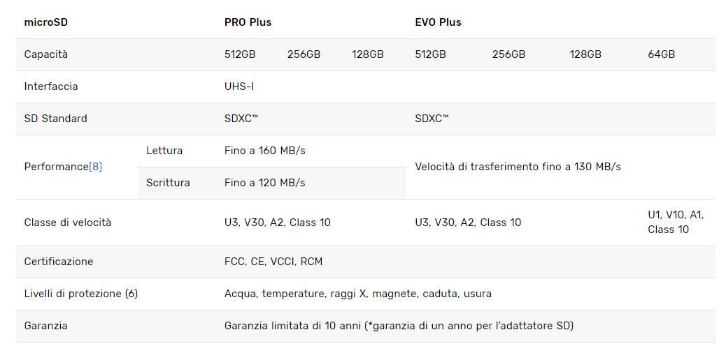 specifiche Samsung microSD PRO Plus EVO Plus