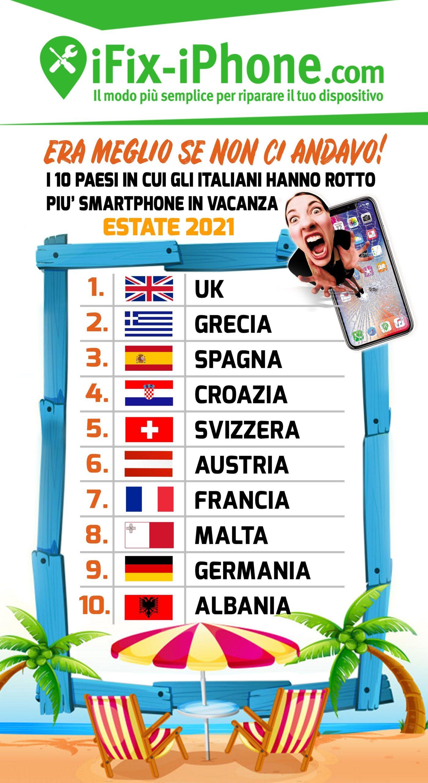 classifica rotture smartphone italiani in Europa