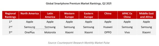 huawei q2 2021 classifica produttori smartphone