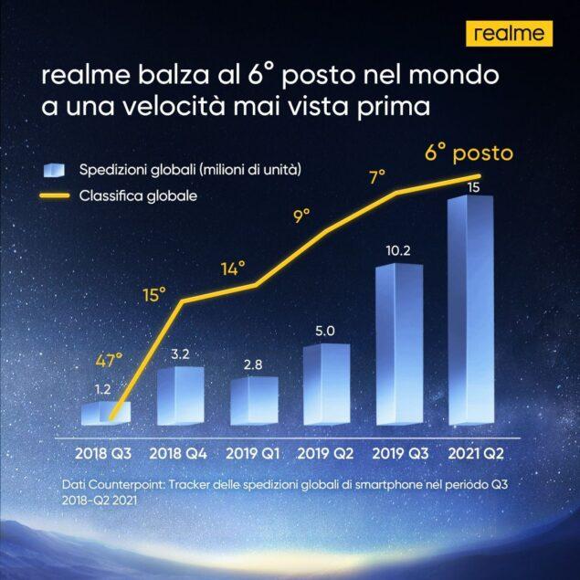 realme q2 2021 sesta posizione classifica smartphone