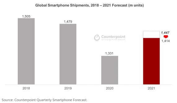 vendite smartphone seconda metà 2021 carenza semiconduttori