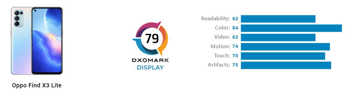 OPPO Find X3 Lite DxOMark