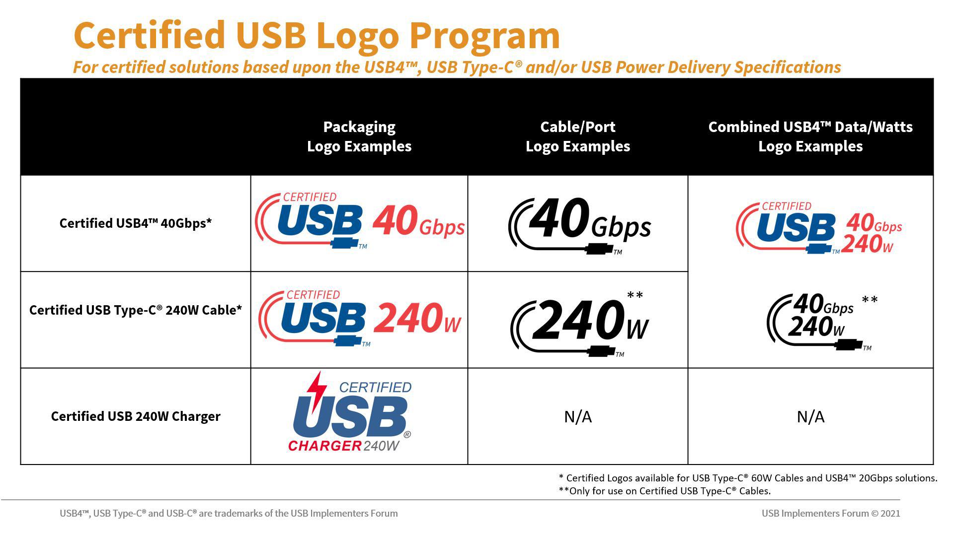 USB-C loghi